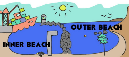 Inner and Outer Beach
